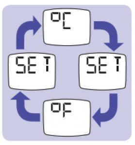 cambio grados braun